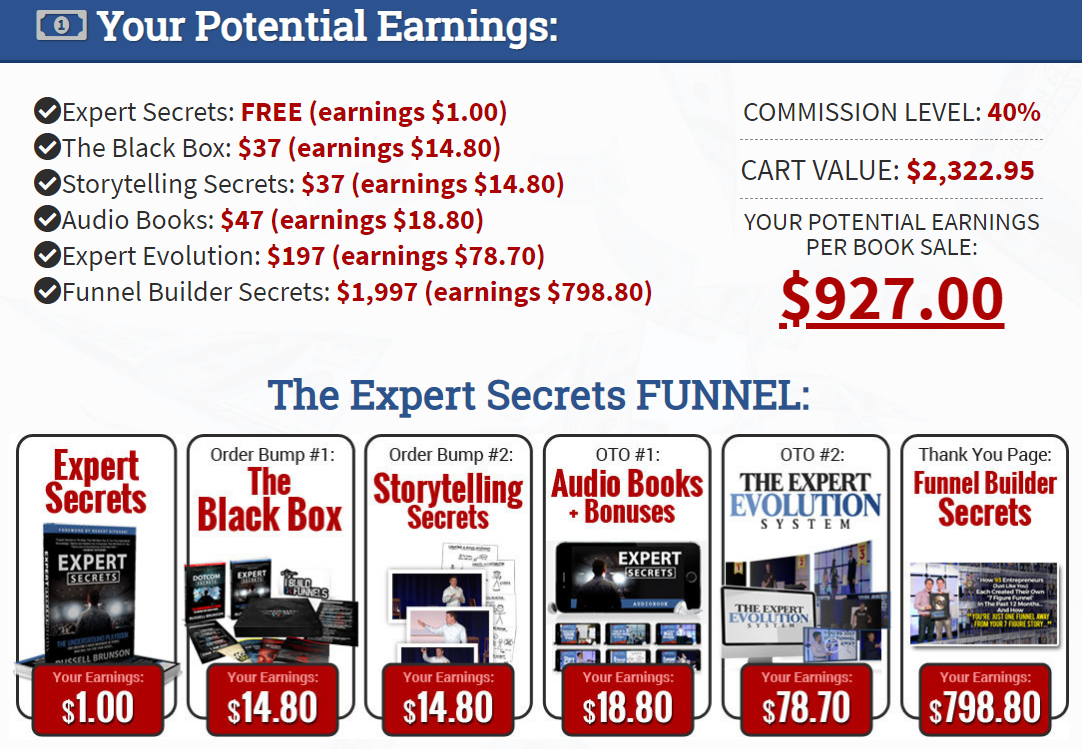 Clickfunnels Expert Secrets Affiliate Program