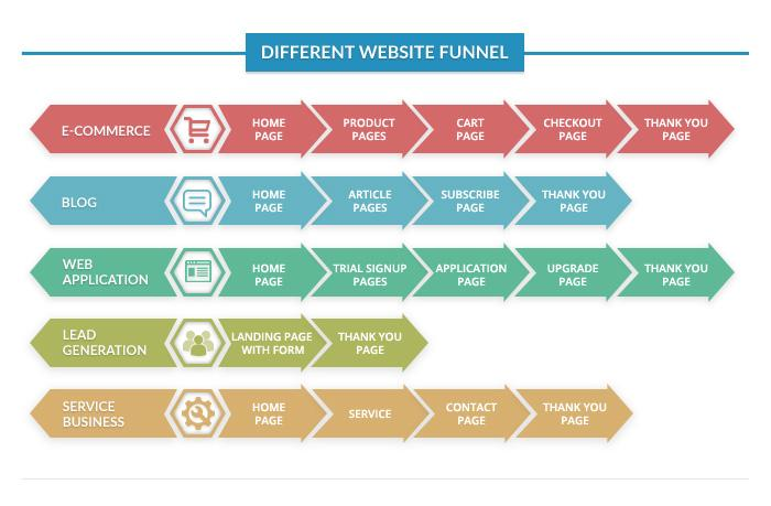 How Marketing Funnels Help Conversion